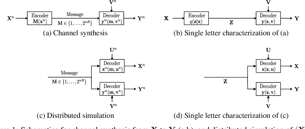 Figure 1 for Wyner VAE: Joint and Conditional Generation with Succinct Common Representation Learning