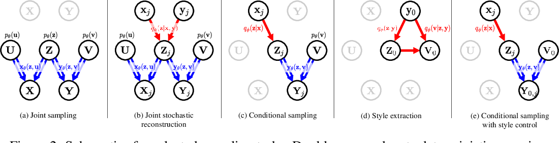 Figure 3 for Wyner VAE: Joint and Conditional Generation with Succinct Common Representation Learning