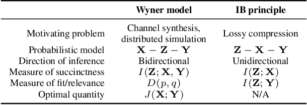 Figure 4 for Wyner VAE: Joint and Conditional Generation with Succinct Common Representation Learning