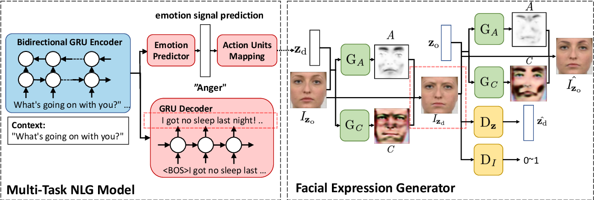 Figure 1 for Bridging Dialogue Generation and Facial Expression Synthesis