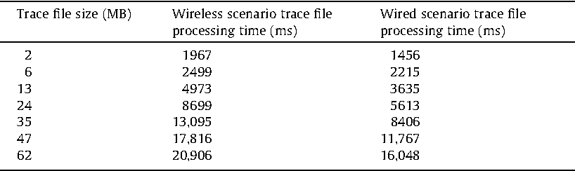 Table 2 Trace file formats execution comparison.