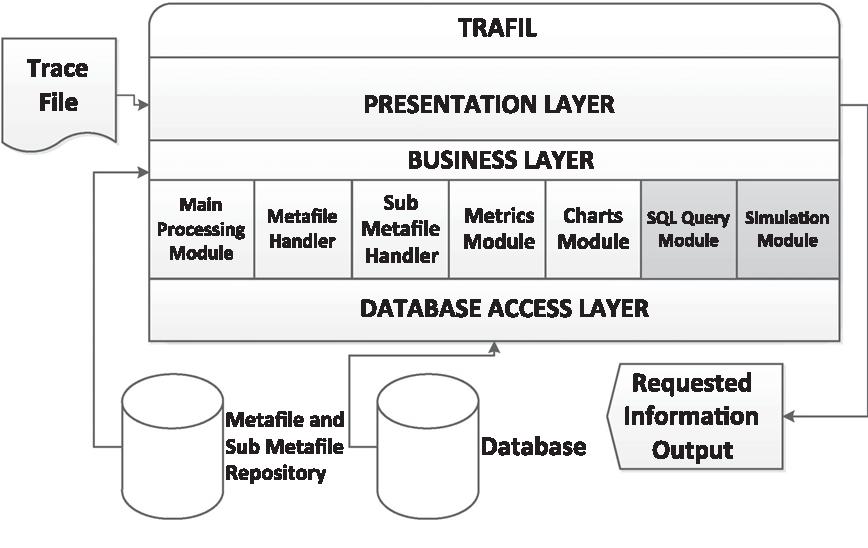 Fig. 1. TRAFIL architecture.