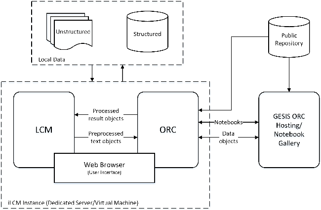 Figure 1 for iLCM - A Virtual Research Infrastructure for Large-Scale Qualitative Data