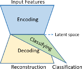 Figure 1 for Augmenting Monte Carlo Dropout Classification Models with Unsupervised Learning Tasks for Detecting and Diagnosing Out-of-Distribution Faults