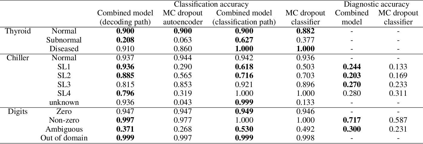 Figure 2 for Augmenting Monte Carlo Dropout Classification Models with Unsupervised Learning Tasks for Detecting and Diagnosing Out-of-Distribution Faults