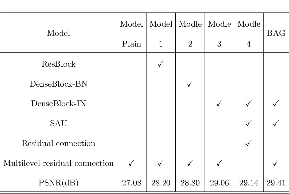Figure 2 for Blur-Attention: A boosting mechanism for non-uniform blurred image restoration
