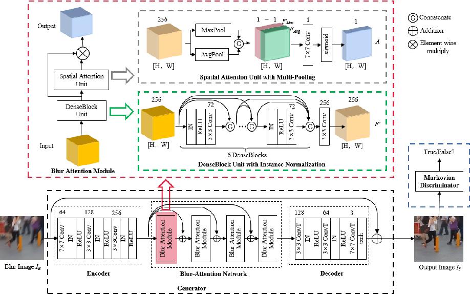Figure 3 for Blur-Attention: A boosting mechanism for non-uniform blurred image restoration