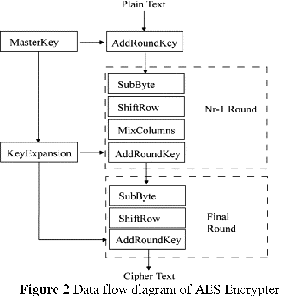 figure 2 data flow diagram of aes encrypter
