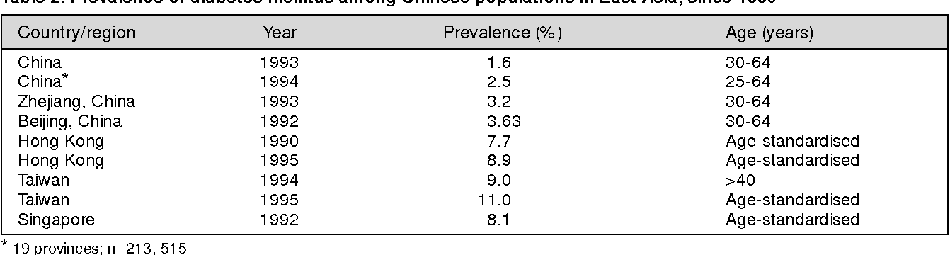 Table 2 From Epidemiology Of Diabetes Mellitus In The Asia Pacific