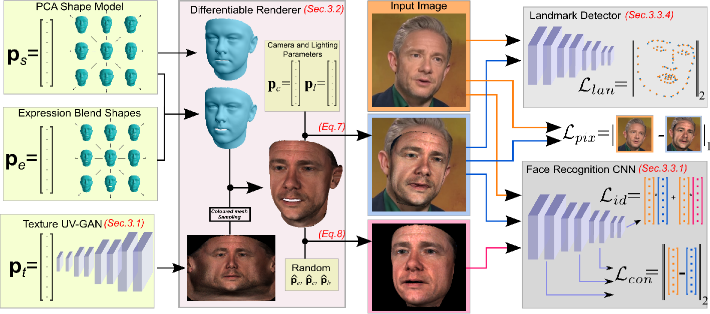 Figure 3 for Fast-GANFIT: Generative Adversarial Network for High Fidelity 3D Face Reconstruction