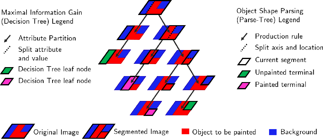 Figure 1 for Learning Neural Parsers with Deterministic Differentiable Imitation Learning