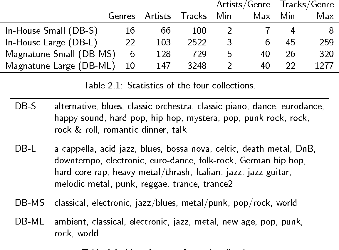 . Table 2 1 from D3 4 1 Music Similarity Report   Semantic Scholar