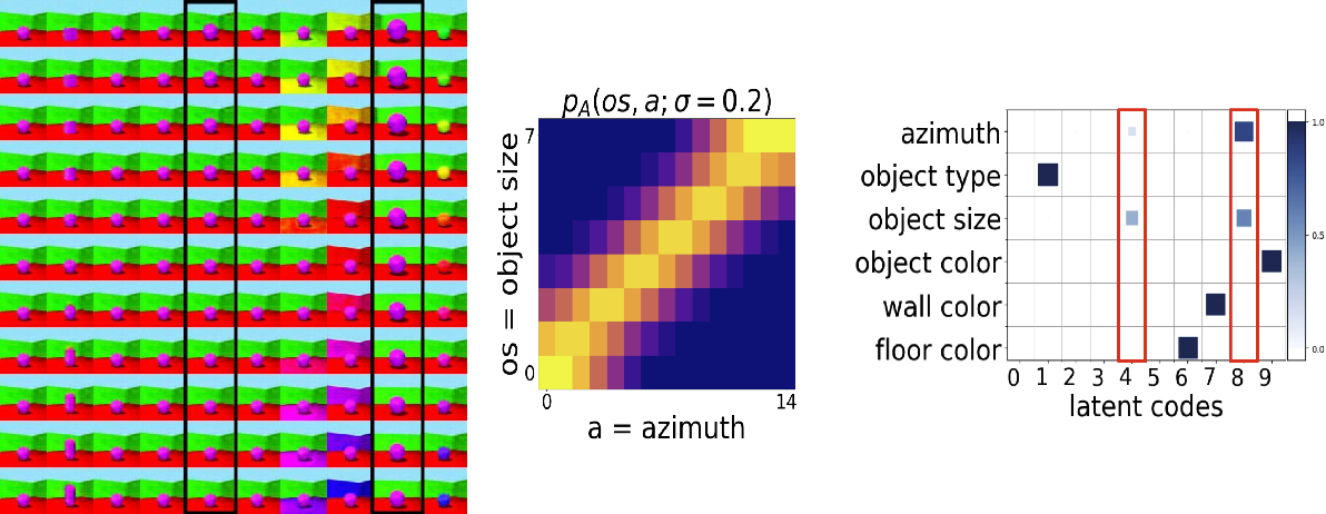 Figure 1 for Is Independence all you need? On the Generalization of Representations Learned from Correlated Data