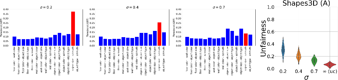 Figure 2 for Is Independence all you need? On the Generalization of Representations Learned from Correlated Data