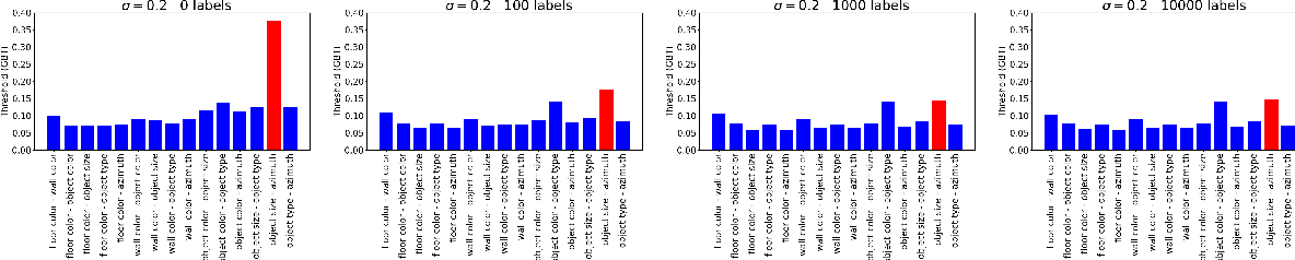 Figure 4 for Is Independence all you need? On the Generalization of Representations Learned from Correlated Data