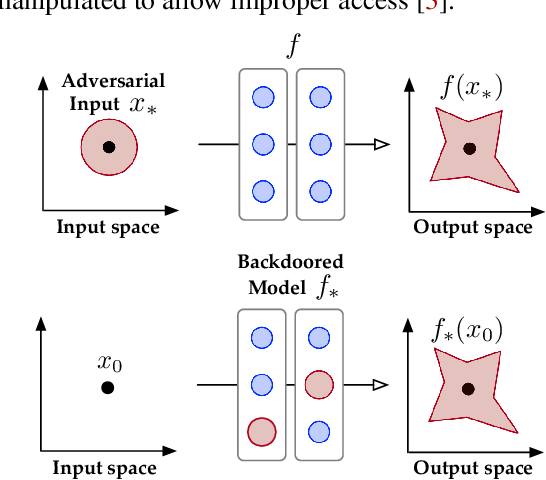 Figure 1 for The Tale of Evil Twins: Adversarial Inputs versus Backdoored Models