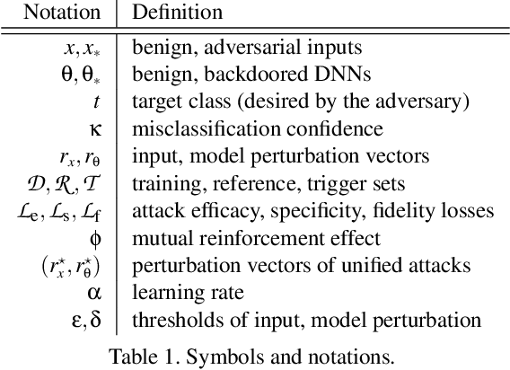 Figure 2 for The Tale of Evil Twins: Adversarial Inputs versus Backdoored Models