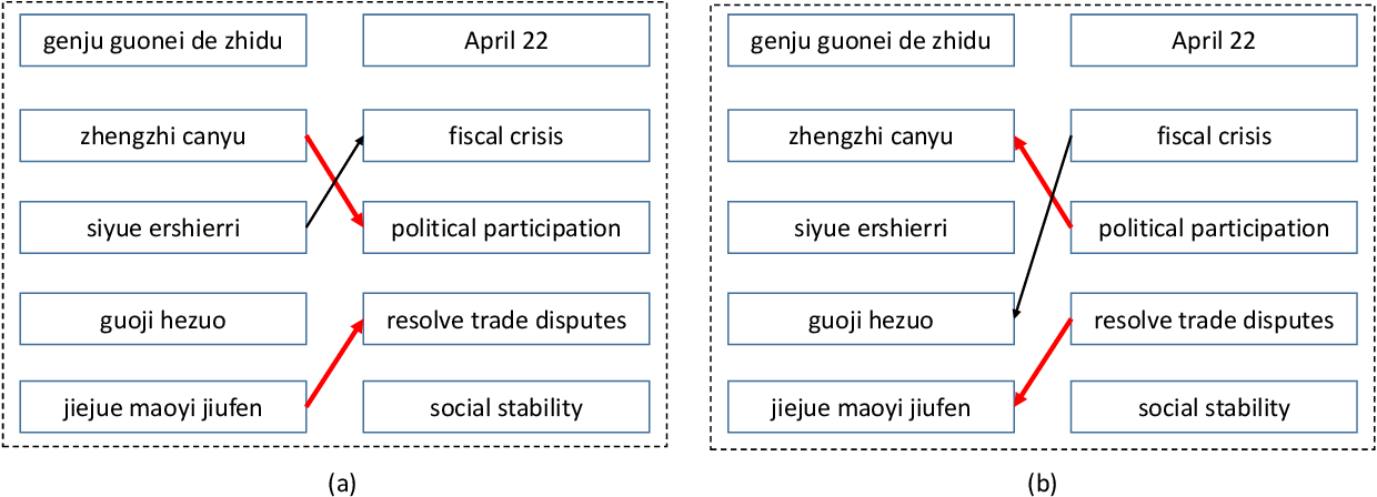 Figure 1 for Agreement-based Learning of Parallel Lexicons and Phrases from Non-Parallel Corpora