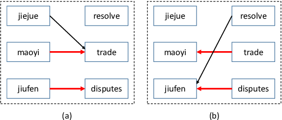 Figure 4 for Agreement-based Learning of Parallel Lexicons and Phrases from Non-Parallel Corpora