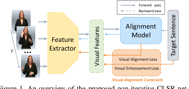 Figure 1 for Visual Alignment Constraint for Continuous Sign Language Recognition