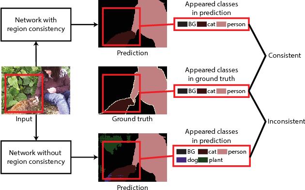 Figure 1 for Learning Multi-level Region Consistency with Dense Multi-label Networks for Semantic Segmentation