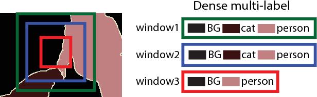 Figure 3 for Learning Multi-level Region Consistency with Dense Multi-label Networks for Semantic Segmentation