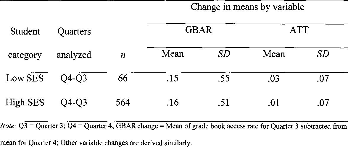 PDF] The Relationship of Electronic Grade Book Access to