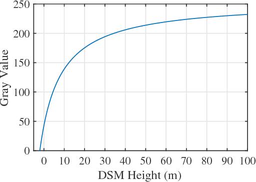 Figure 3 for Change Detection between Multimodal Remote Sensing Data Using Siamese CNN