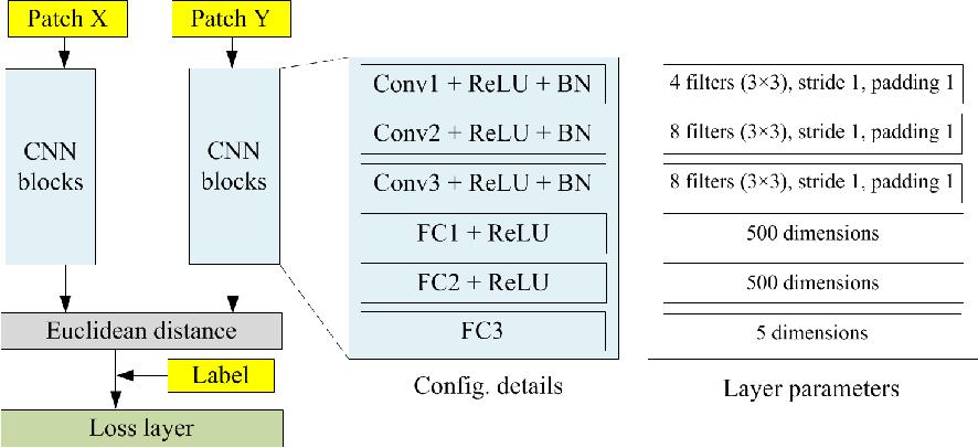 Figure 5 from Change Detection between Multimodal Remote Sensing