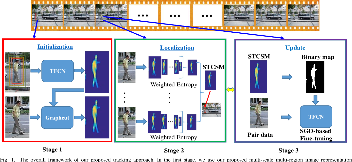 Figure 1 for Non-rigid Object Tracking via Deep Multi-scale Spatial-Temporal Discriminative Saliency Maps