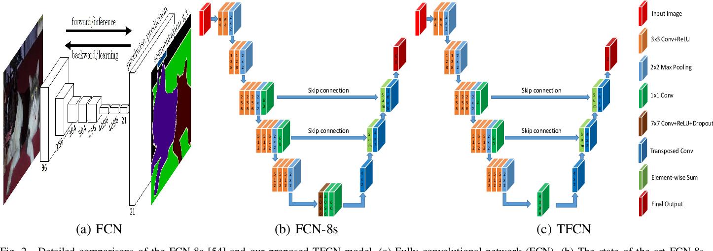 Figure 2 for Non-rigid Object Tracking via Deep Multi-scale Spatial-Temporal Discriminative Saliency Maps
