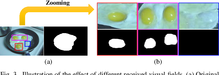 Figure 3 for Non-rigid Object Tracking via Deep Multi-scale Spatial-Temporal Discriminative Saliency Maps