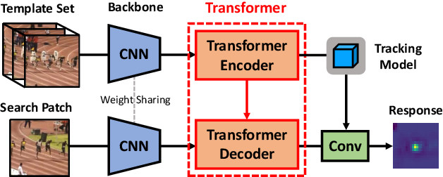 Figure 1 for Transformer Meets Tracker: Exploiting Temporal Context for Robust Visual Tracking