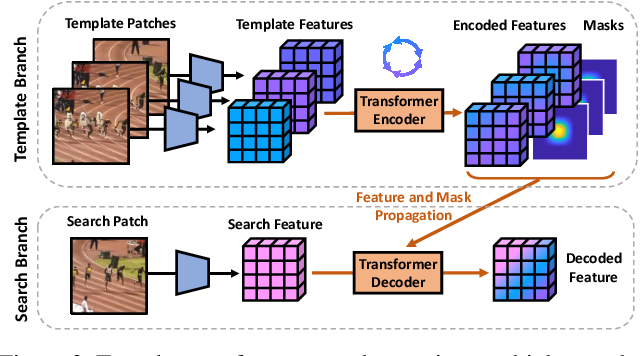 Figure 3 for Transformer Meets Tracker: Exploiting Temporal Context for Robust Visual Tracking