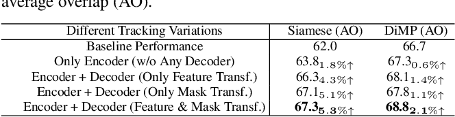 Figure 2 for Transformer Meets Tracker: Exploiting Temporal Context for Robust Visual Tracking