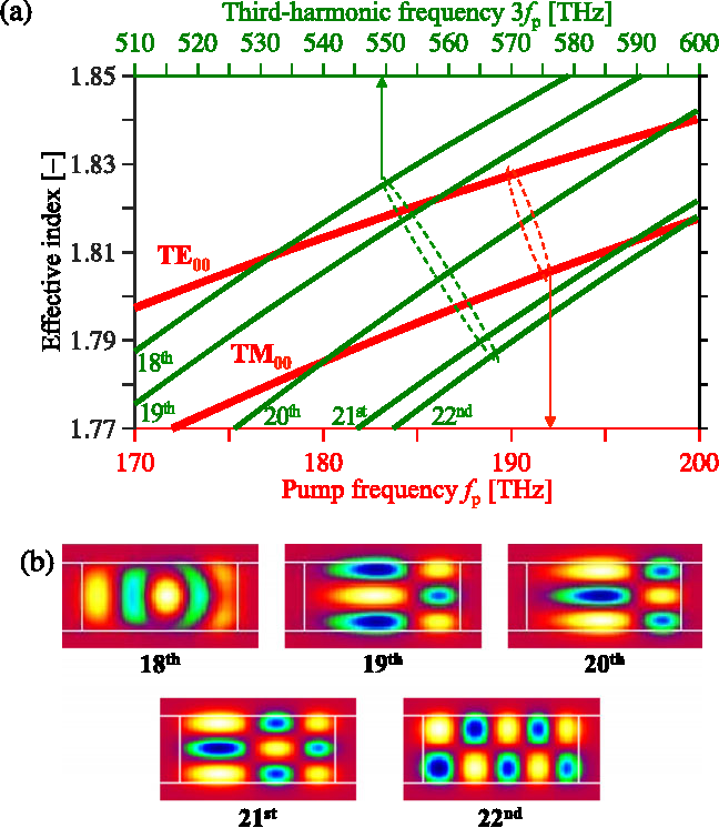 Frequency comb generation in the green using silicon nitride