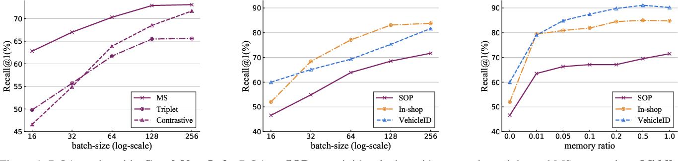 Figure 1 for Cross-Batch Memory for Embedding Learning