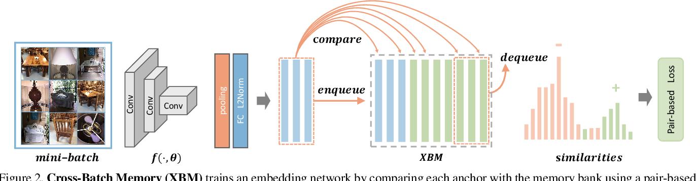 Figure 4 for Cross-Batch Memory for Embedding Learning