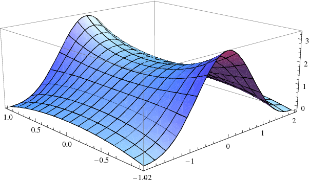 Figure 1 for Complex Support Vector Machines for Regression and Quaternary Classification