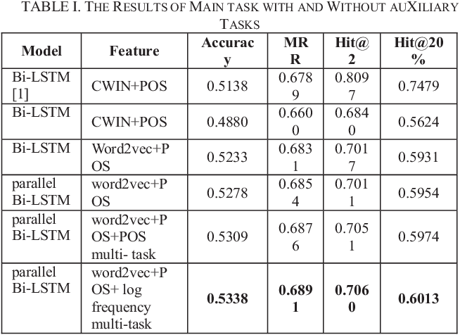 Figure 3 for Multi-task Learning for Chinese Word Usage Errors Detection