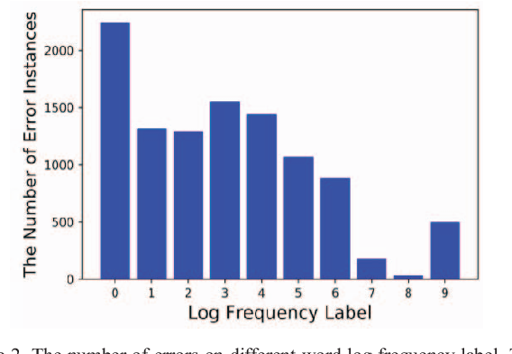 Figure 2 for Multi-task Learning for Chinese Word Usage Errors Detection