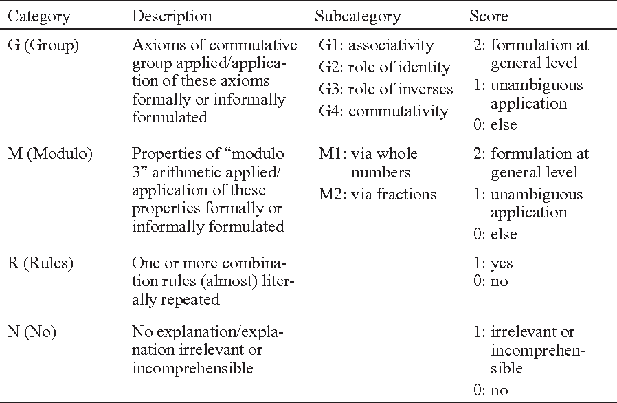 Concrete Examples In Learning Mathematics A Replication And
