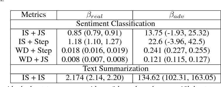 Figure 2 for Adversarial Gain