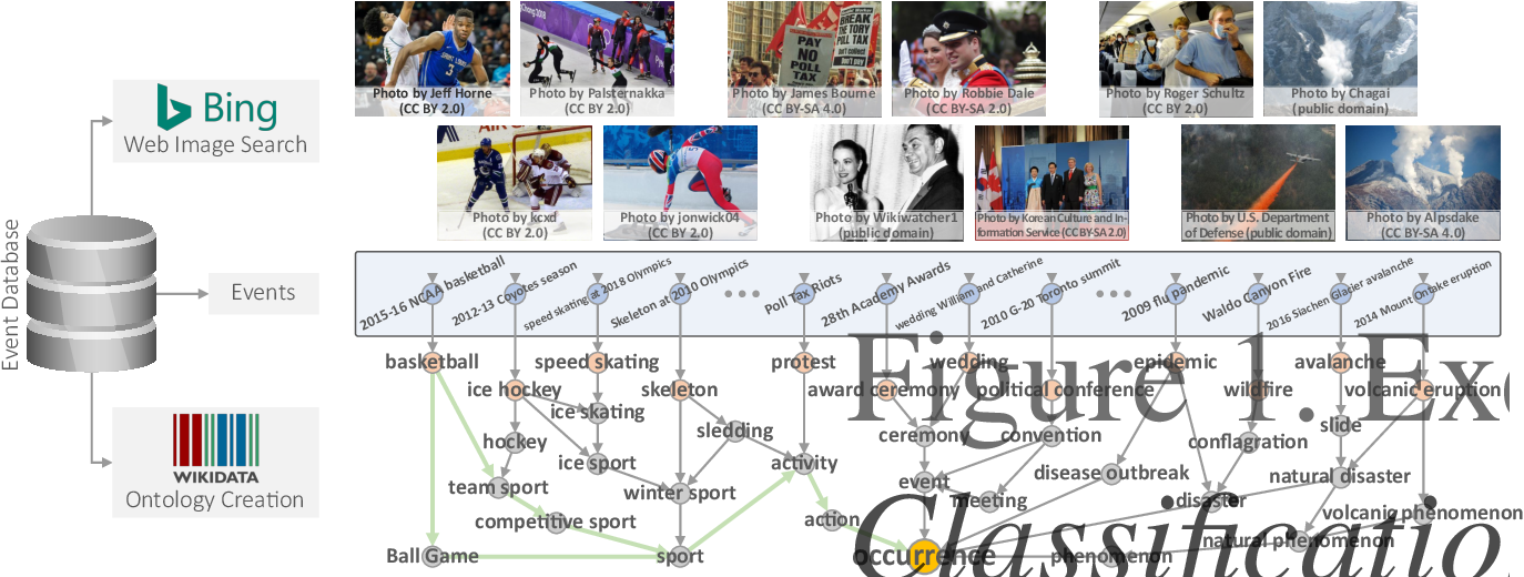 Figure 1 for Ontology-driven Event Type Classification in Images