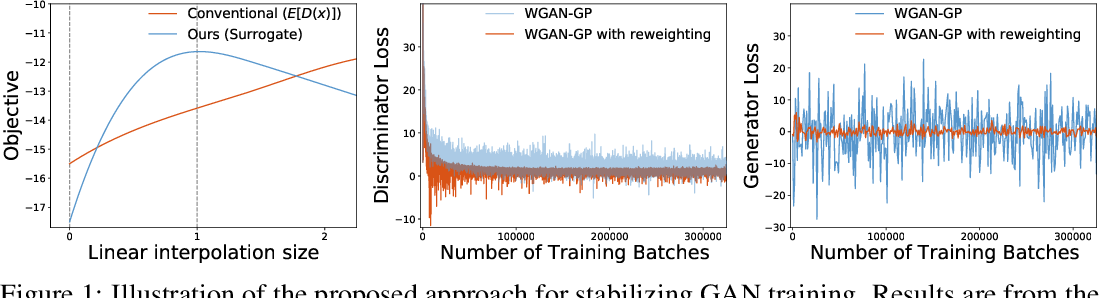 Figure 1 for Improving GAN Training with Probability Ratio Clipping and Sample Reweighting