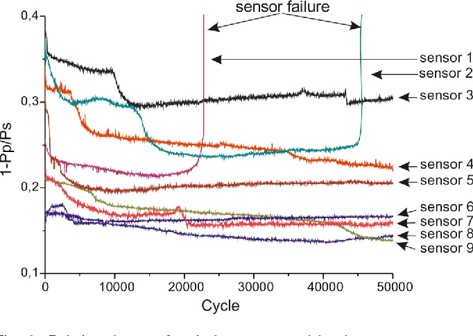 Figure 6 from A Plastic Optical Fiber Microbend Sensor Used