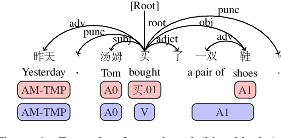 Figure 1 for A Syntax-aware Multi-task Learning Framework for Chinese Semantic Role Labeling