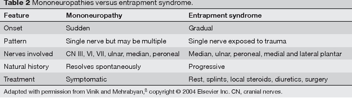 Table 2 Mononeuropathies versus entrapment syndrome.