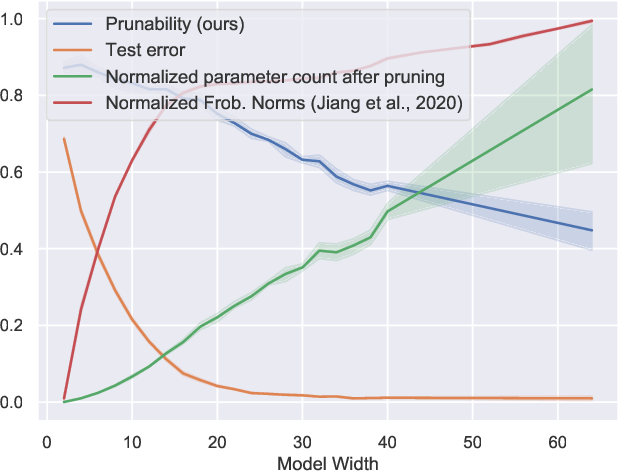 Figure 1 for Robustness to Pruning Predicts Generalization in Deep Neural Networks
