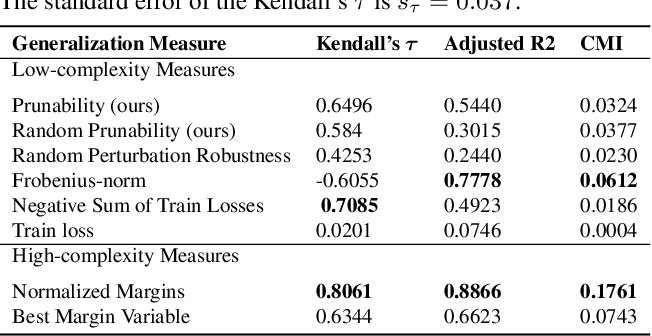 Figure 2 for Robustness to Pruning Predicts Generalization in Deep Neural Networks